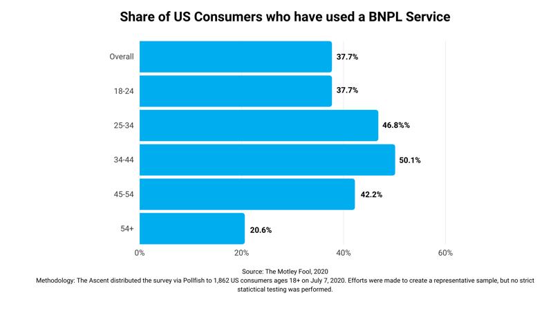 BNPL consumer usage