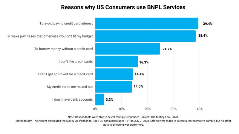 BNPL reasons