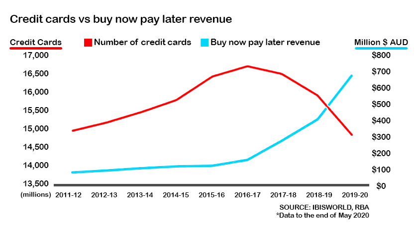 Credit Cards vs. Buy Now Pat Later revenue